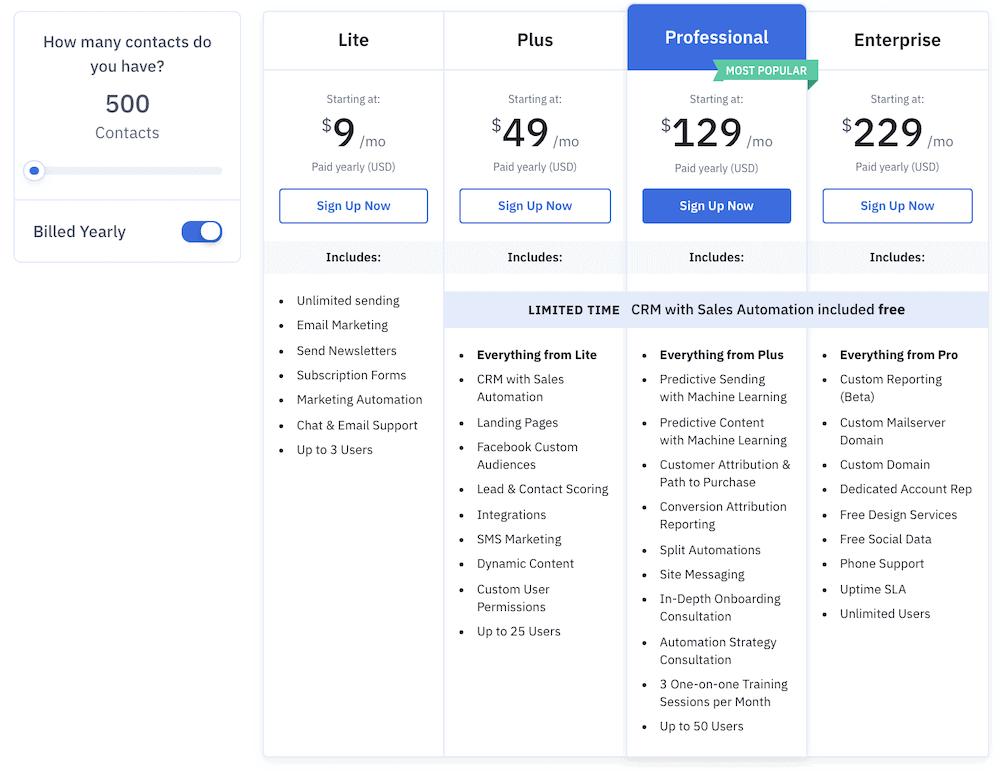 ActiveCampaign features